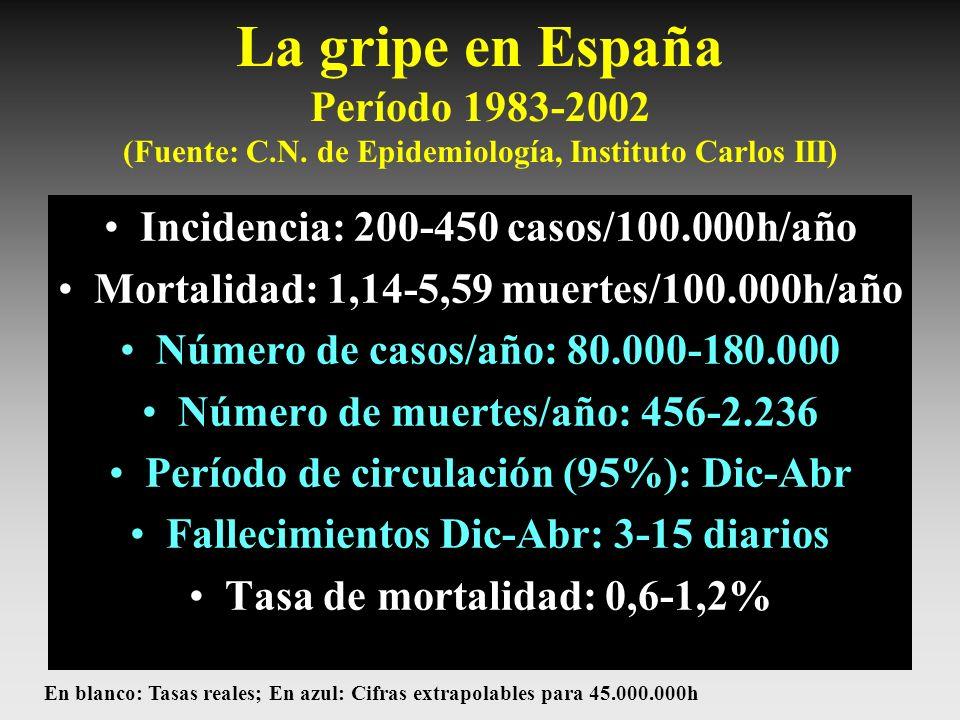 La gripe en España Período 1983-2002 (Fuente: C. N