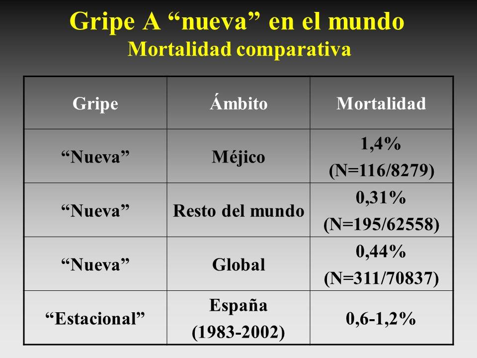 Gripe A nueva en el mundo Mortalidad comparativa
