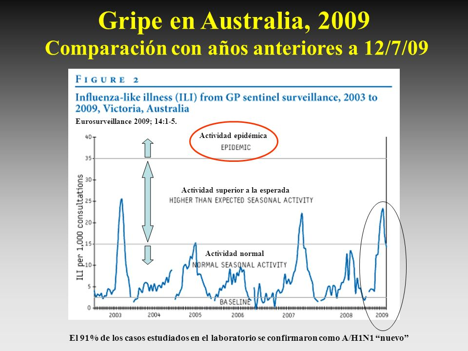 Gripe en Australia, 2009 Comparación con años anteriores a 12/7/09