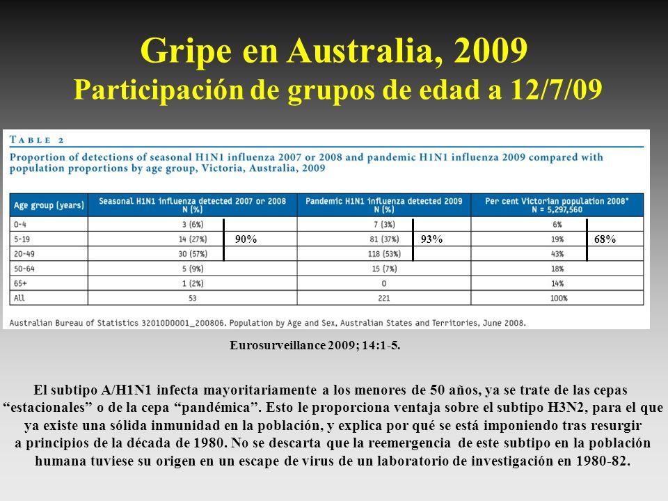 Gripe en Australia, 2009 Participación de grupos de edad a 12/7/09