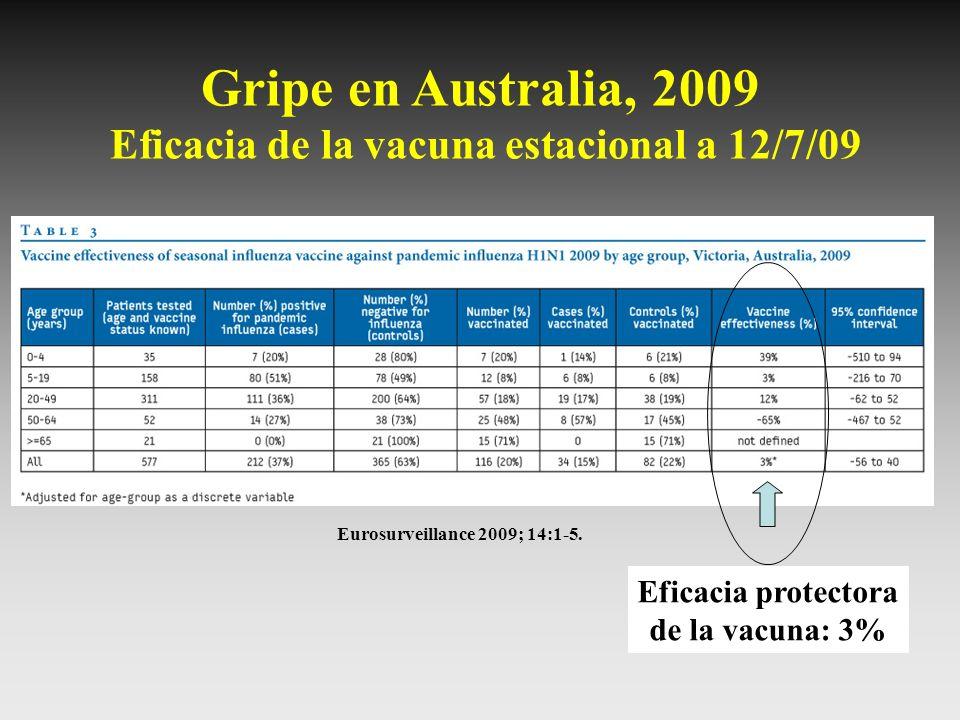 Gripe en Australia, 2009 Eficacia de la vacuna estacional a 12/7/09