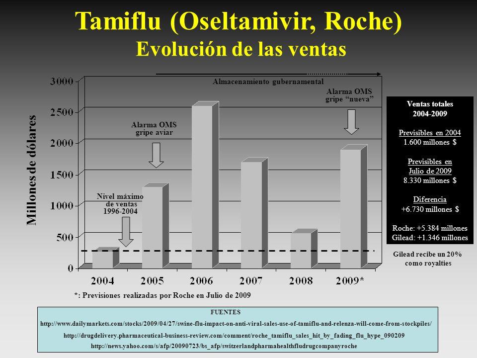 Tamiflu (Oseltamivir, Roche) Evolución de las ventas