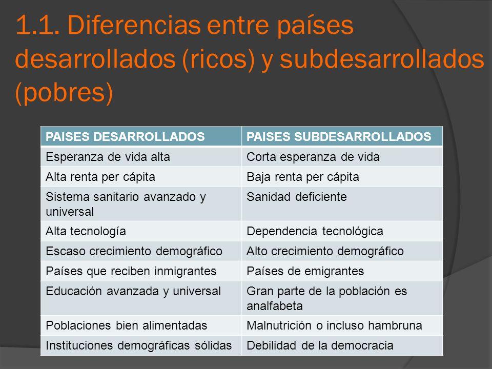 1.1. Diferencias entre países desarrollados (ricos) y subdesarrollados (pobres)