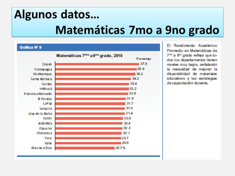 Algunos datos… Matemáticas 7mo a 9no grado