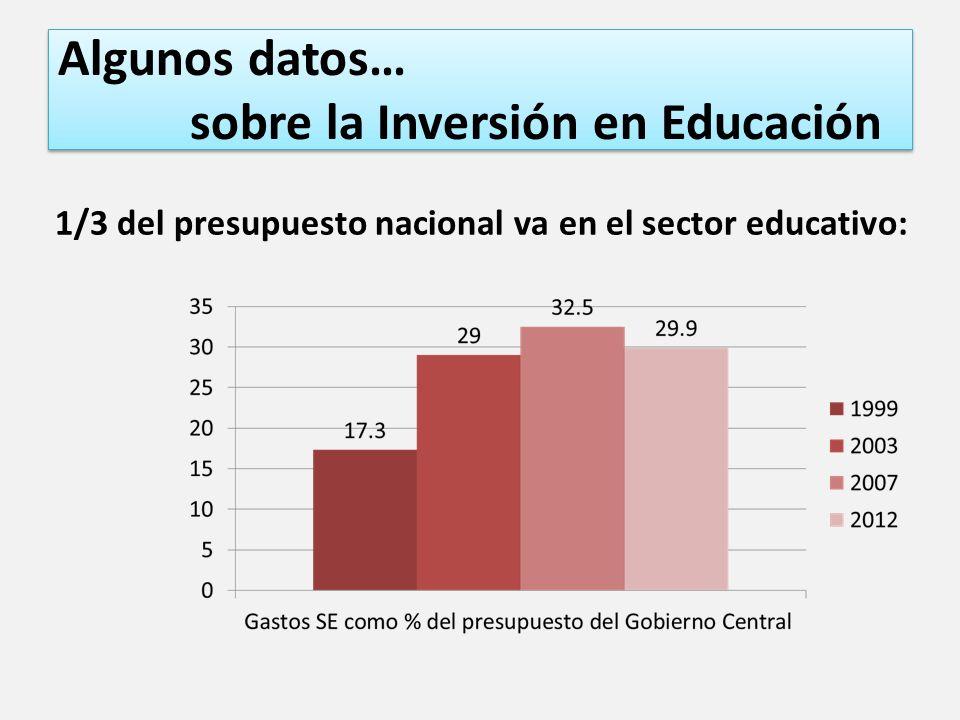Algunos datos… sobre la Inversión en Educación