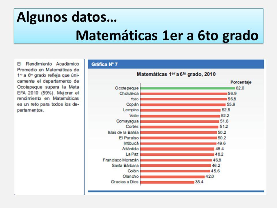 Algunos datos… Matemáticas 1er a 6to grado