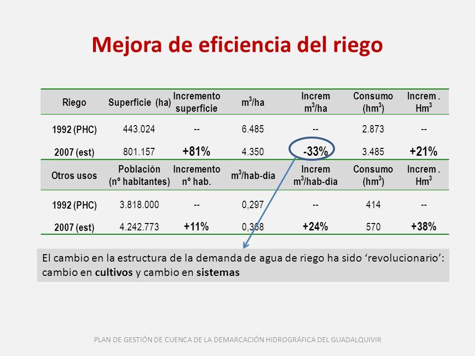 Mejora de eficiencia del riego