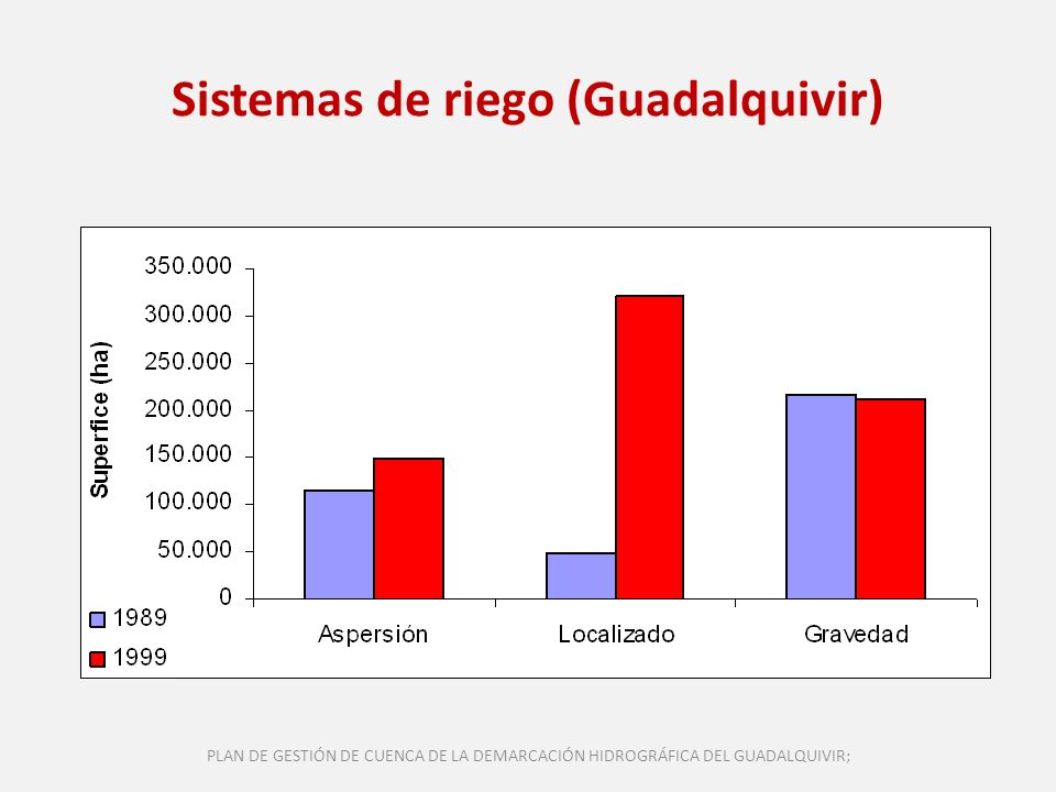 Sistemas de riego (Guadalquivir)