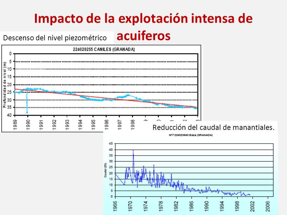 Impacto de la explotación intensa de acuiferos