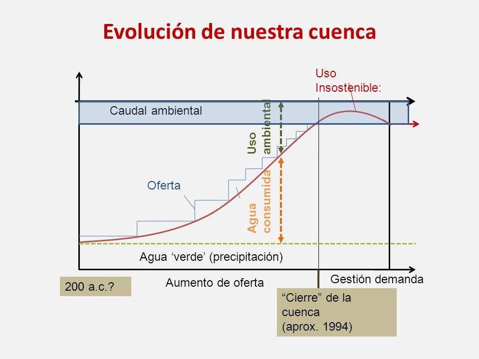 Evolución de nuestra cuenca