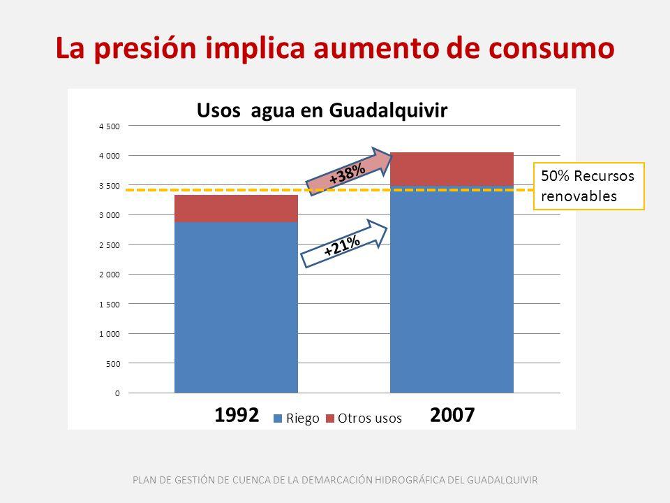 La presión implica aumento de consumo