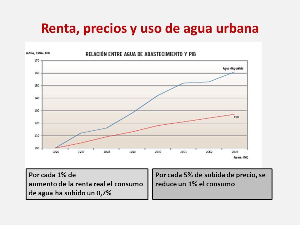 Renta, precios y uso de agua urbana