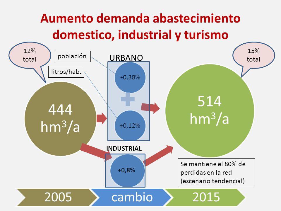 Aumento demanda abastecimiento domestico, industrial y turismo