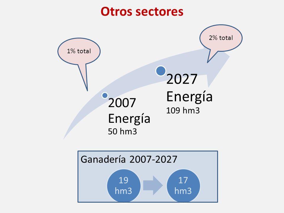 2027 Energía 109 hm3 2007 Energía 50 hm3 Otros sectores