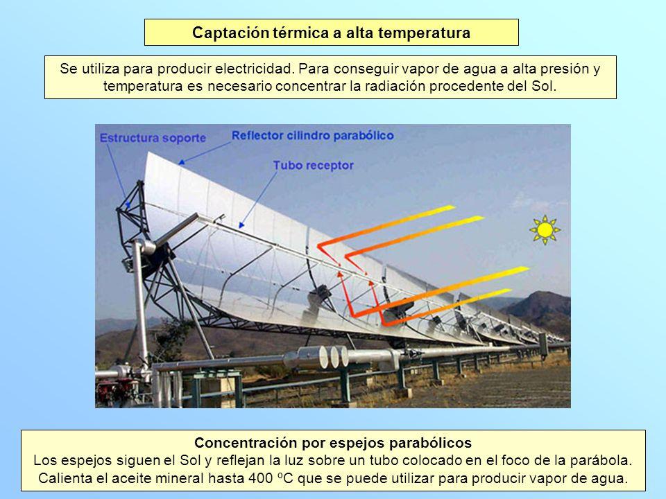 Captación térmica a alta temperatura