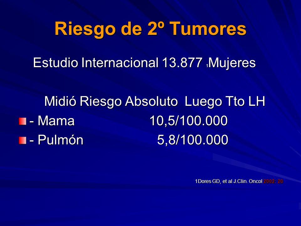 Riesgo de 2º Tumores Estudio Internacional 13.877 1Mujeres