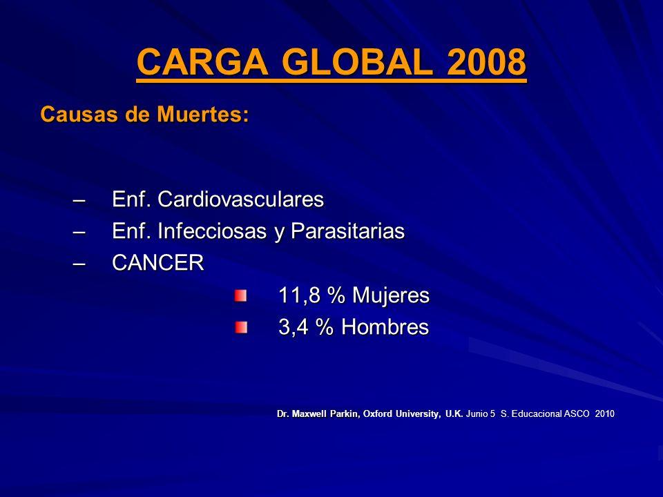 CARGA GLOBAL 2008 Causas de Muertes: Enf. Cardiovasculares. Enf. Infecciosas y Parasitarias. CANCER.