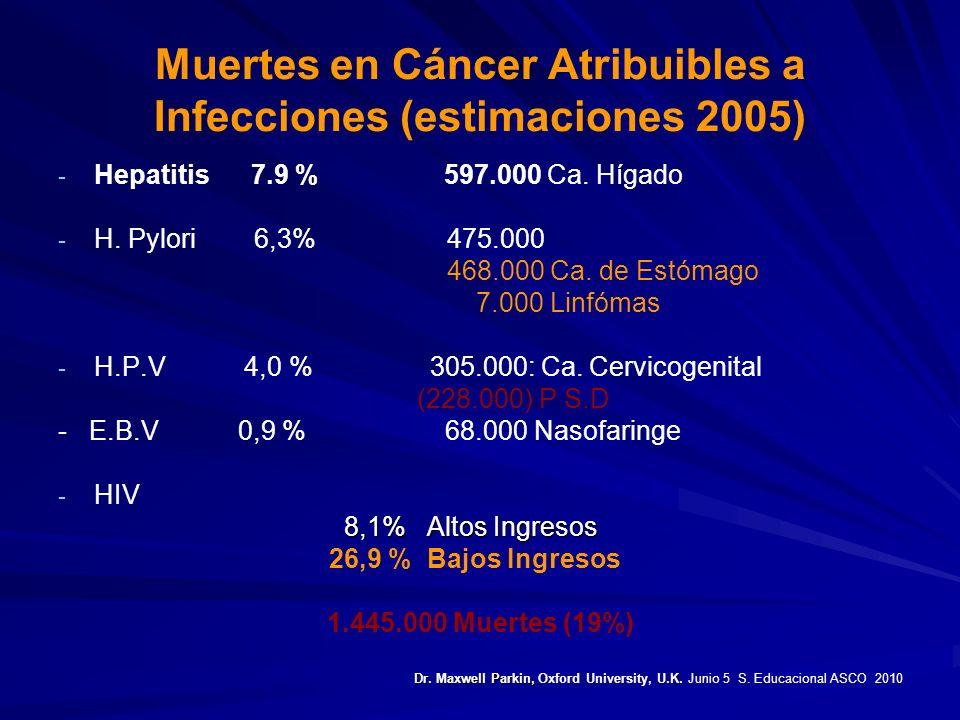 Muertes en Cáncer Atribuibles a Infecciones (estimaciones 2005)