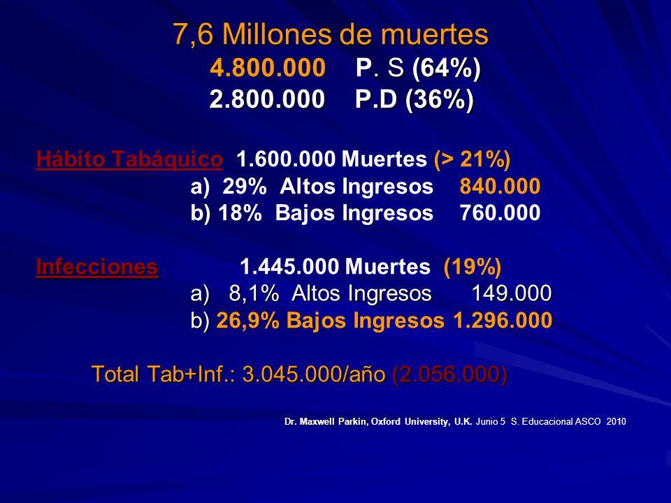 7,6 Millones de muertes 4.800.000 P. S (64%) 2.800.000 P.D (36%)