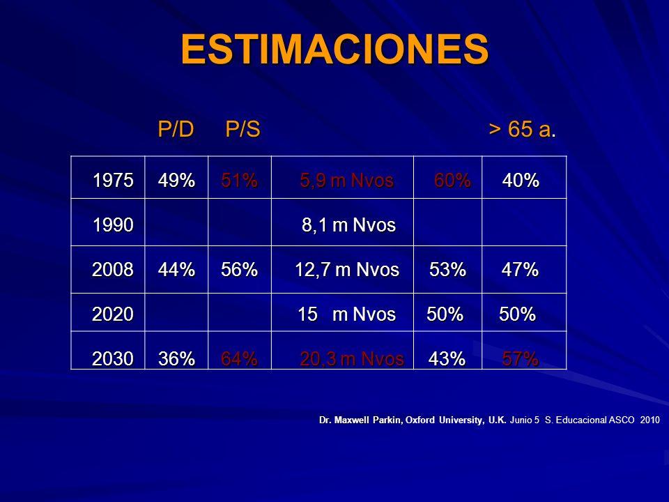ESTIMACIONES P/D P/S > 65 a. 1975 49% 51% 5,9 m Nvos 60% 40%