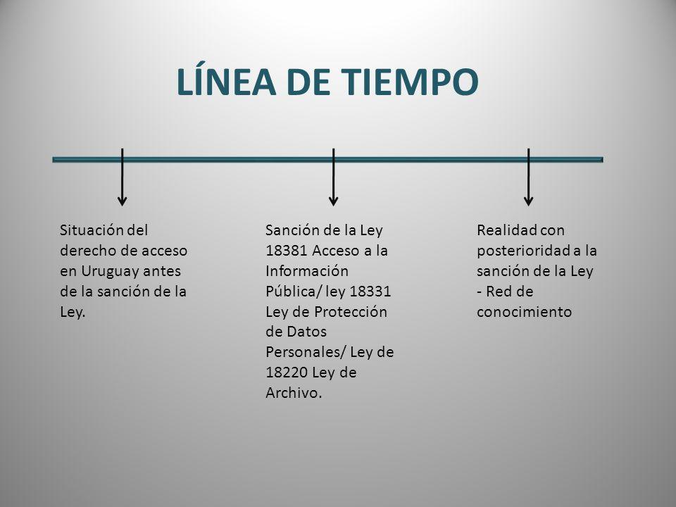 LÍNEA DE TIEMPO Situación del derecho de acceso en Uruguay antes de la sanción de la Ley.