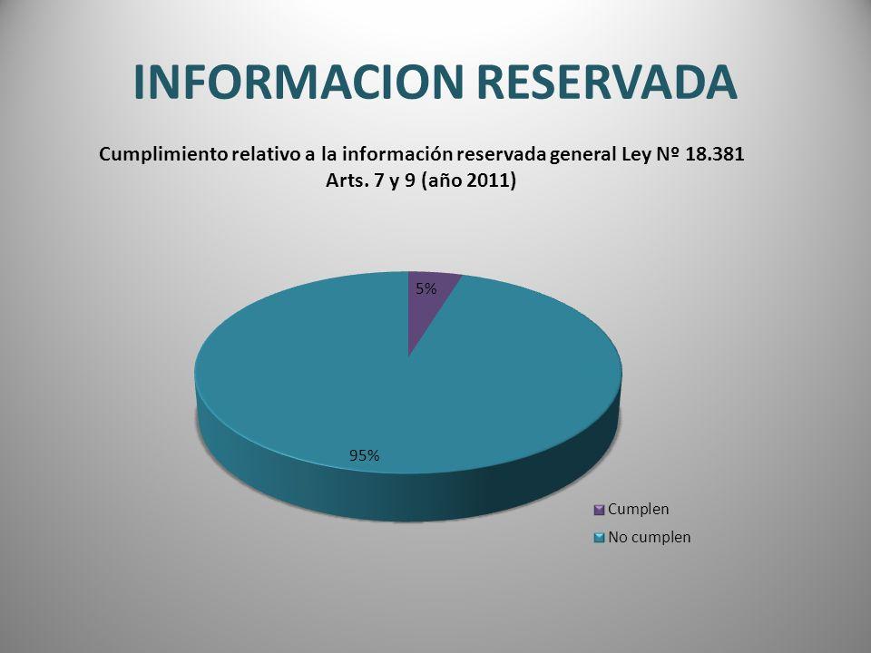 INFORMACION RESERVADA