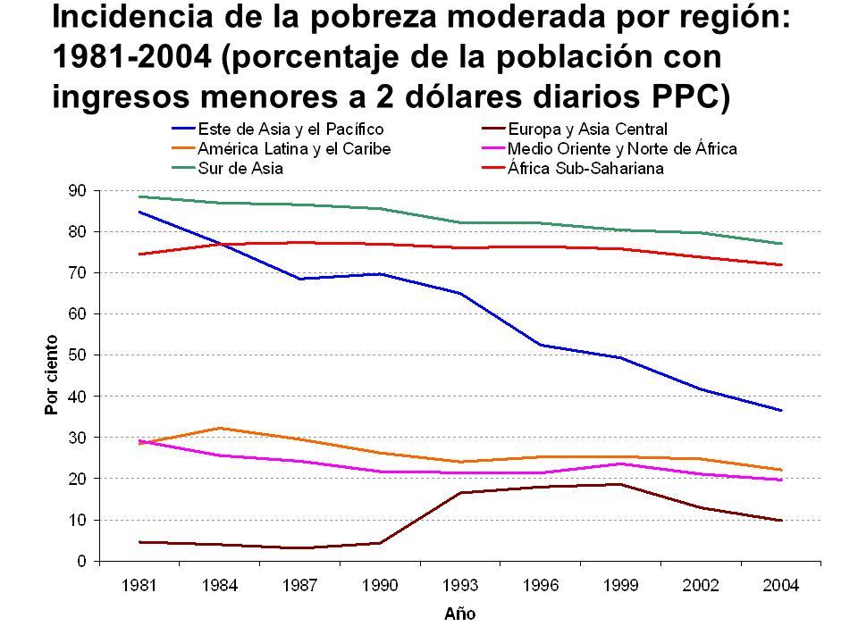 Incidencia de la pobreza moderada por región: 1981-2004 (porcentaje de la población con ingresos menores a 2 dólares diarios PPC)