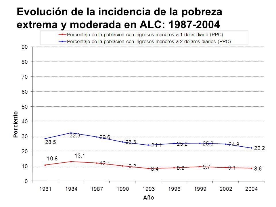 Evolución de la incidencia de la pobreza extrema y moderada en ALC: 1987-2004