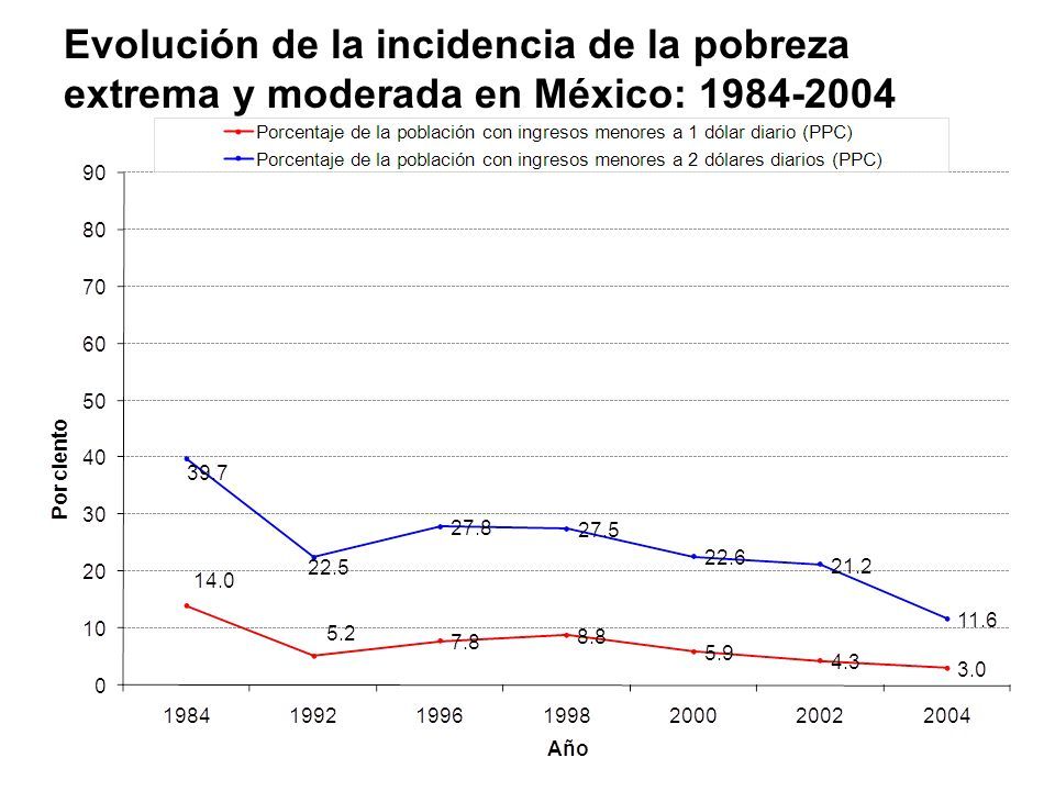 Evolución de la incidencia de la pobreza extrema y moderada en México: 1984-2004