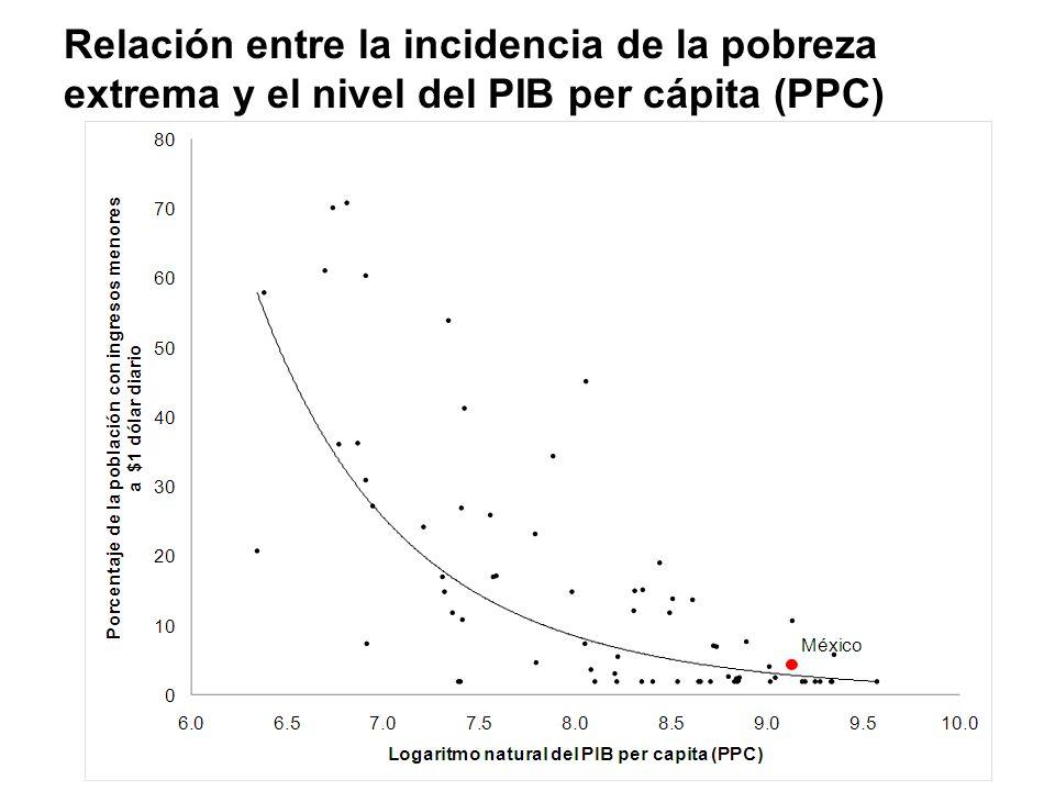 Relación entre la incidencia de la pobreza extrema y el nivel del PIB per cápita (PPC)