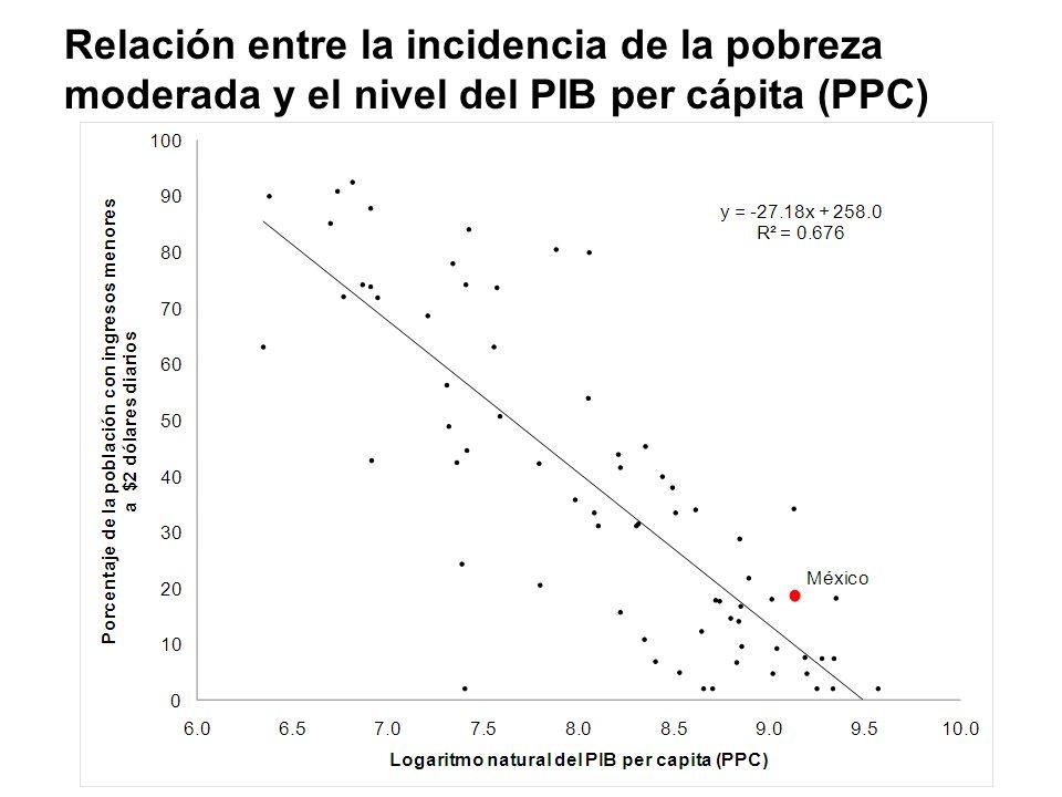 Relación entre la incidencia de la pobreza moderada y el nivel del PIB per cápita (PPC)