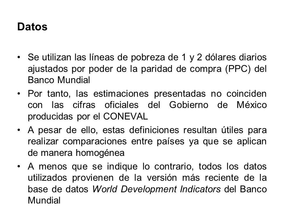 Datos Se utilizan las líneas de pobreza de 1 y 2 dólares diarios ajustados por poder de la paridad de compra (PPC) del Banco Mundial.
