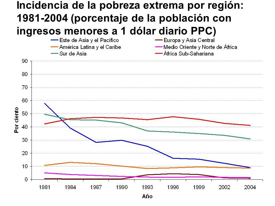 Incidencia de la pobreza extrema por región: 1981-2004 (porcentaje de la población con ingresos menores a 1 dólar diario PPC)