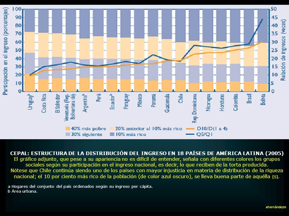 CEPAL: ESTRUCTURA DE LA DISTRIBUCIÓN DEL INGRESO EN 18 PAÍSES DE AMÉRICA LATINA (2005)
