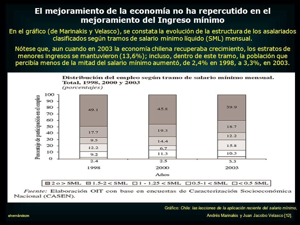 El mejoramiento de la economía no ha repercutido en el mejoramiento del Ingreso mínimo