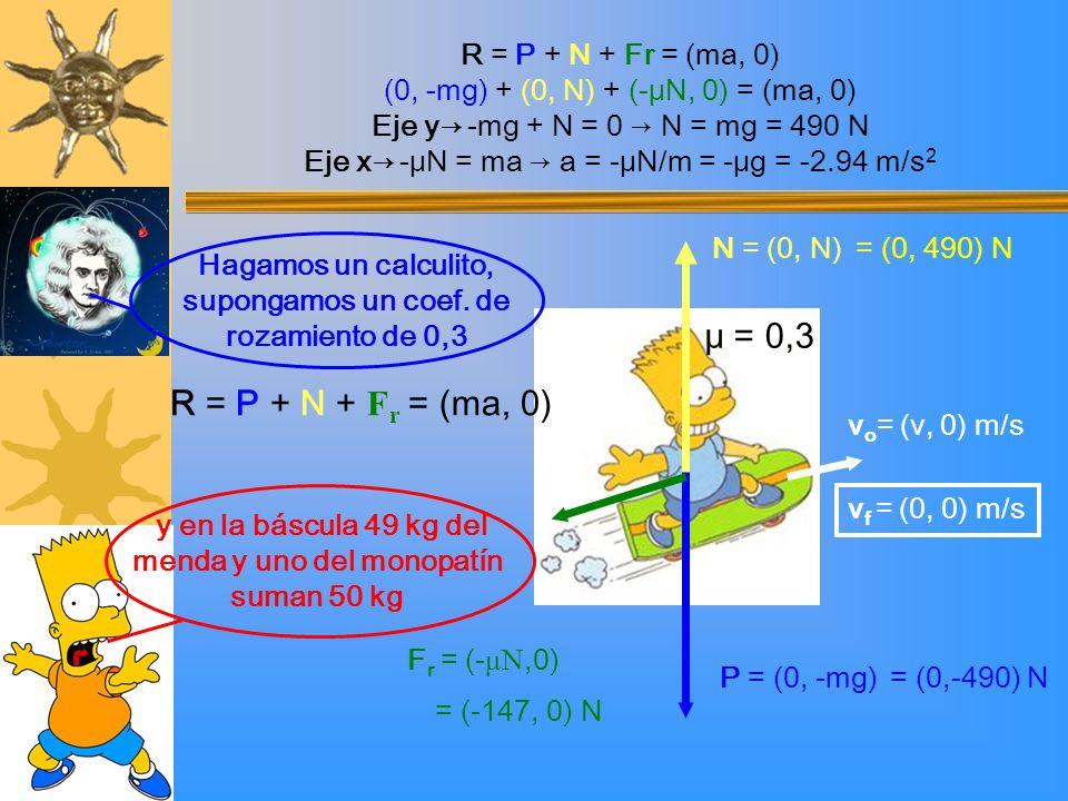 μ = 0,3 R = P + N + Fr = (ma, 0) R = P + N + Fr = (ma, 0)