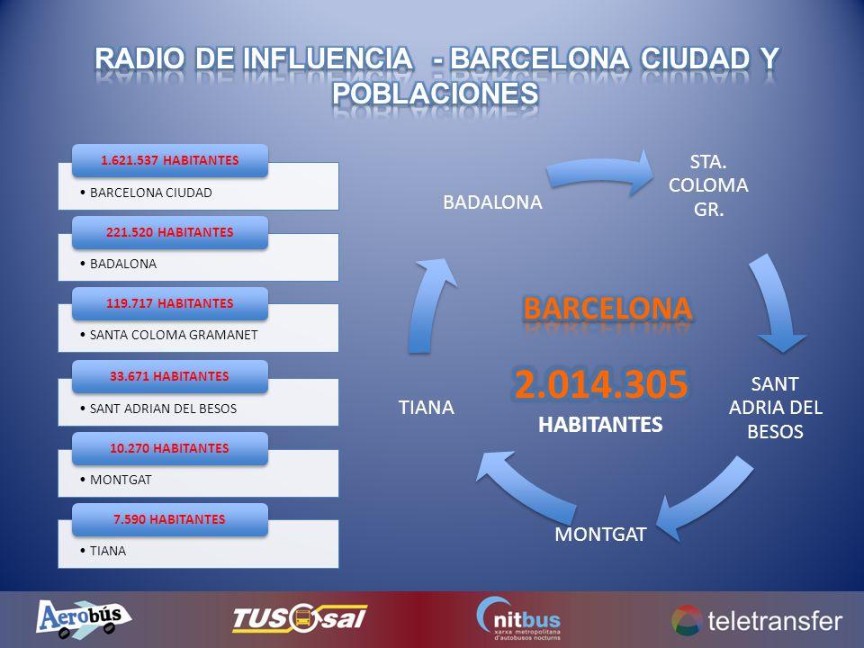 RADIO DE INFLUENCIA - BARCELONA CIUDAD Y POBLACIONES
