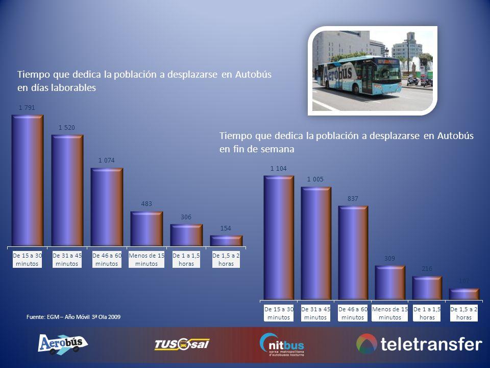 Tiempo que dedica la población a desplazarse en Autobús en días laborables