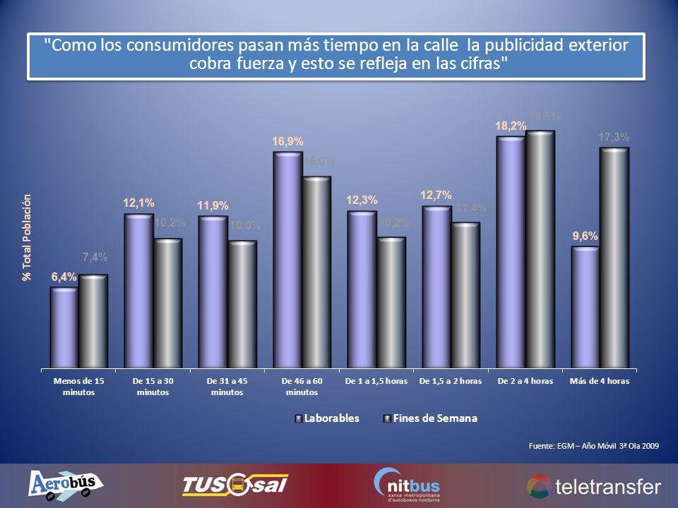 Como los consumidores pasan más tiempo en la calle la publicidad exterior cobra fuerza y esto se refleja en las cifras