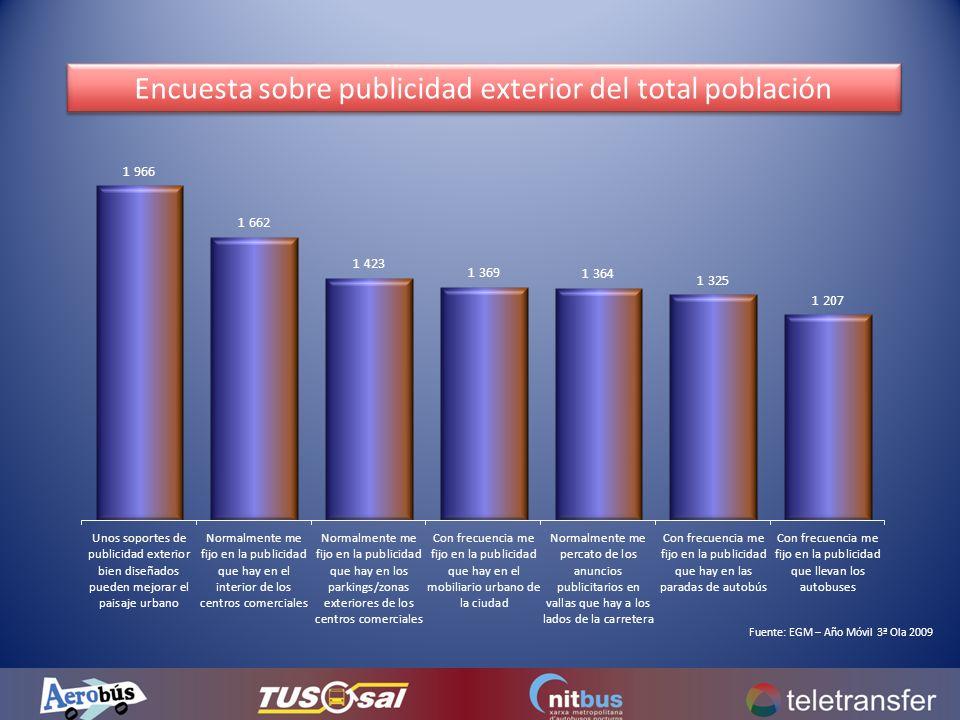 Encuesta sobre publicidad exterior del total población