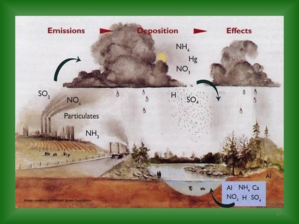 En la atmósfera los óxidos de nitrógeno y azufre son convertidos en ácido nítrico y sulfúrico que vuelven a la tierra con las precipitaciones de lluvia o nieve (lluvia ácida).