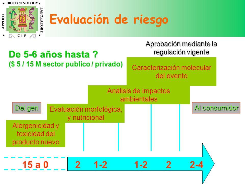 Evaluación de riesgo De 5-6 años hasta 15 a 0 2 1-2 1-2 2 2-4