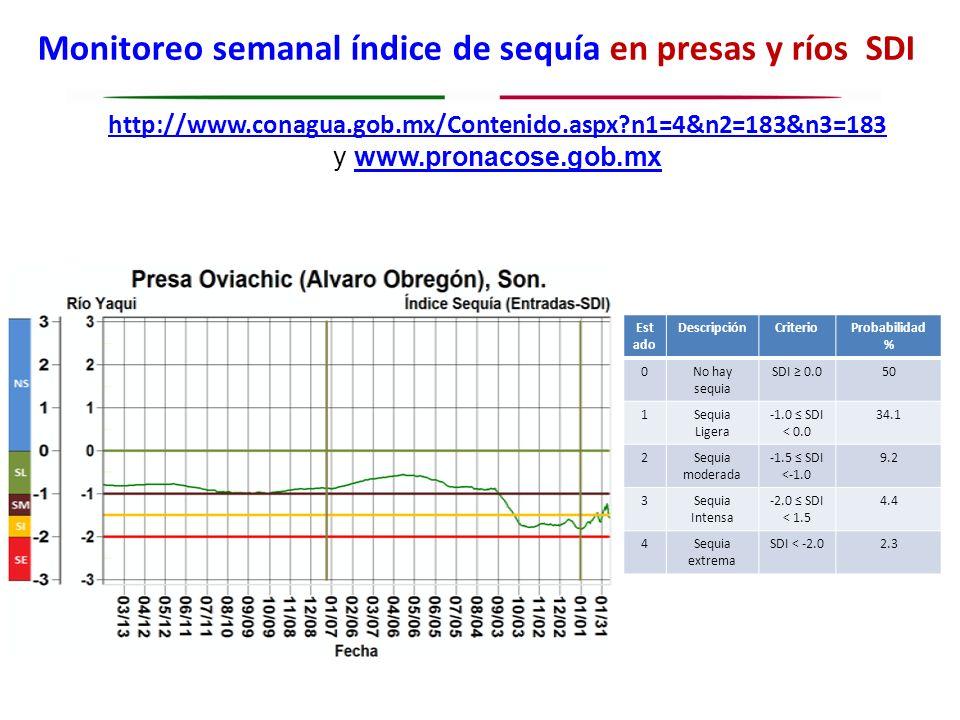 Monitoreo semanal índice de sequía en presas y ríos SDI