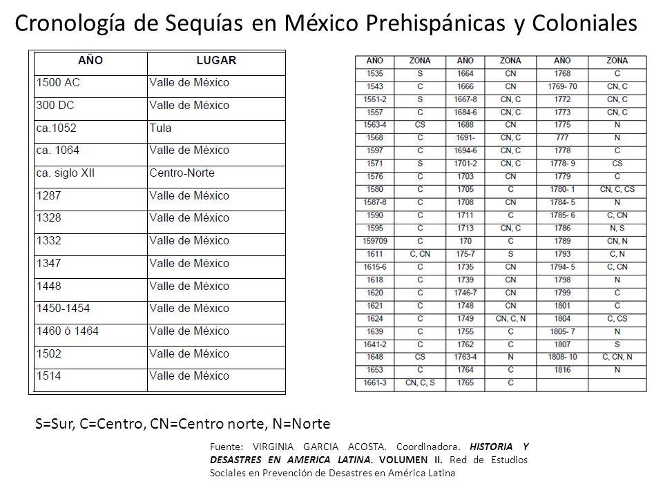 Cronología de Sequías en México Prehispánicas y Coloniales