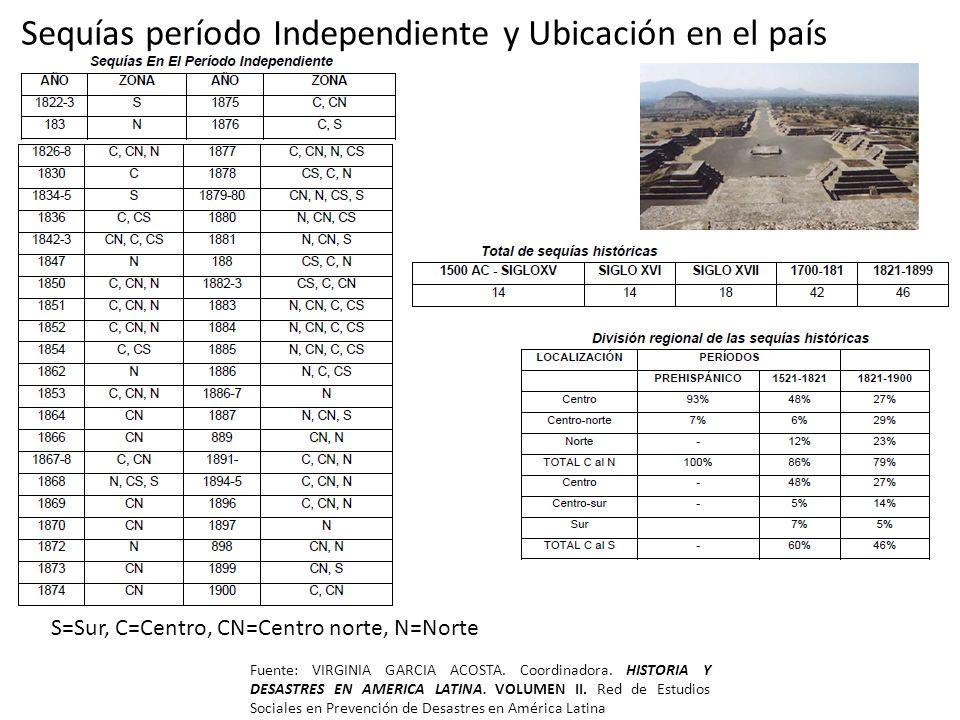 Sequías período Independiente y Ubicación en el país