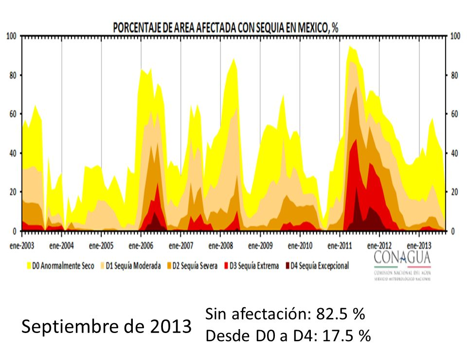 Sin afectación: 82.5 % Desde D0 a D4: 17.5 % Septiembre de 2013