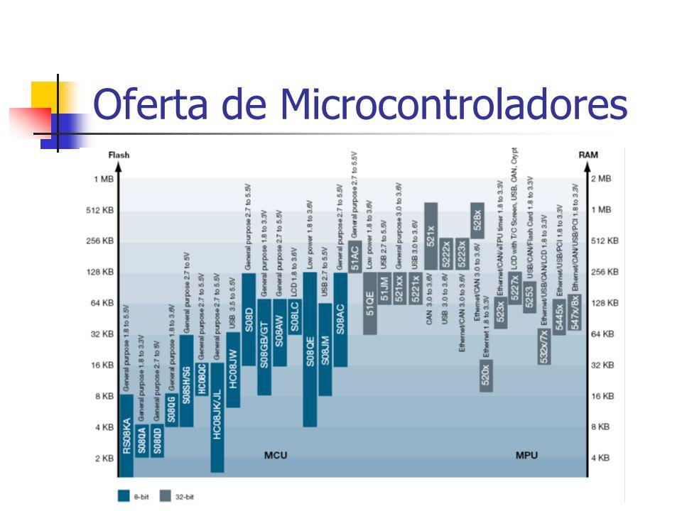 Oferta de Microcontroladores