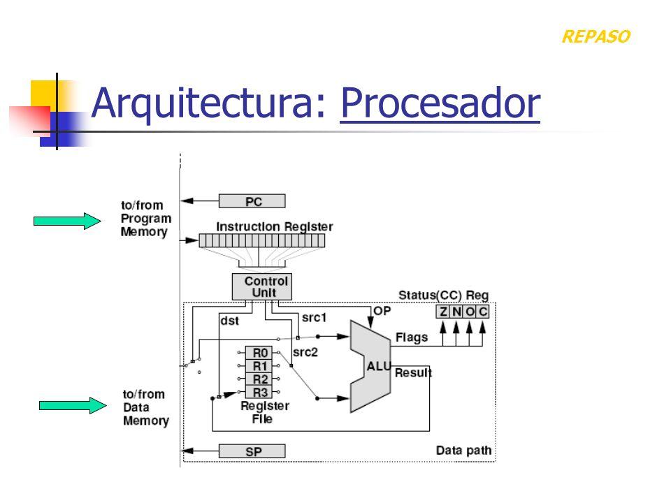Arquitectura: Procesador