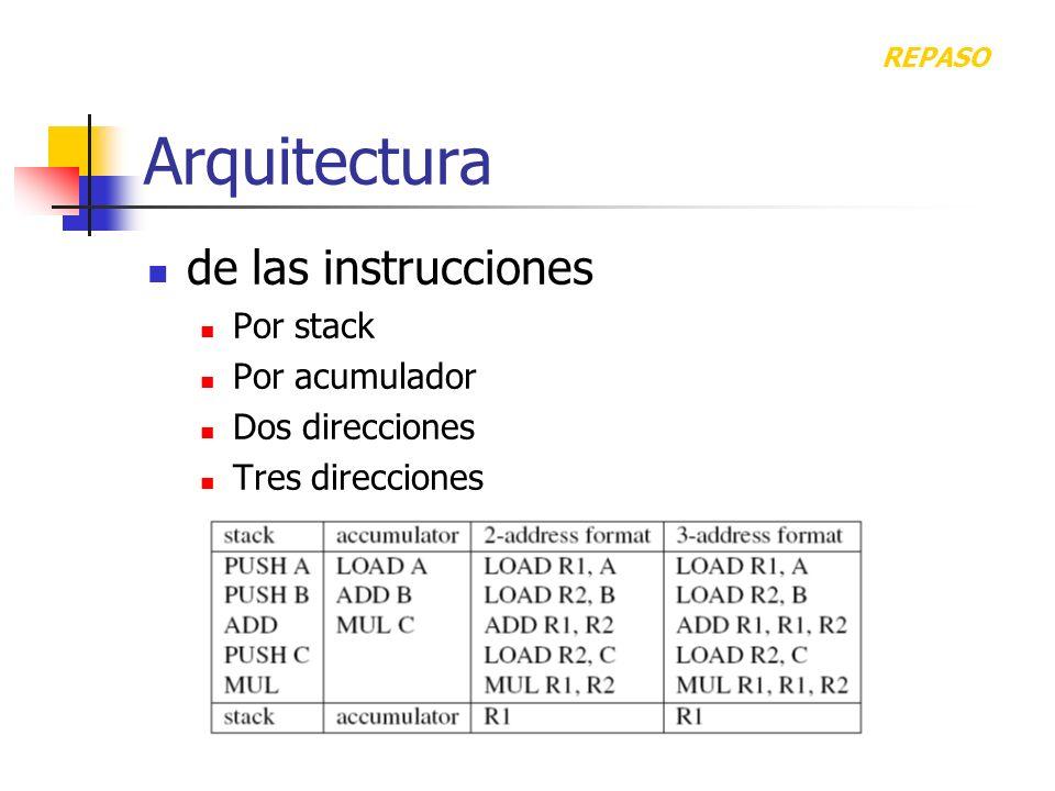 Arquitectura de las instrucciones Por stack Por acumulador