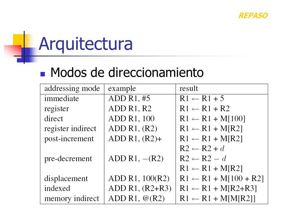 REPASO Arquitectura Modos de direccionamiento